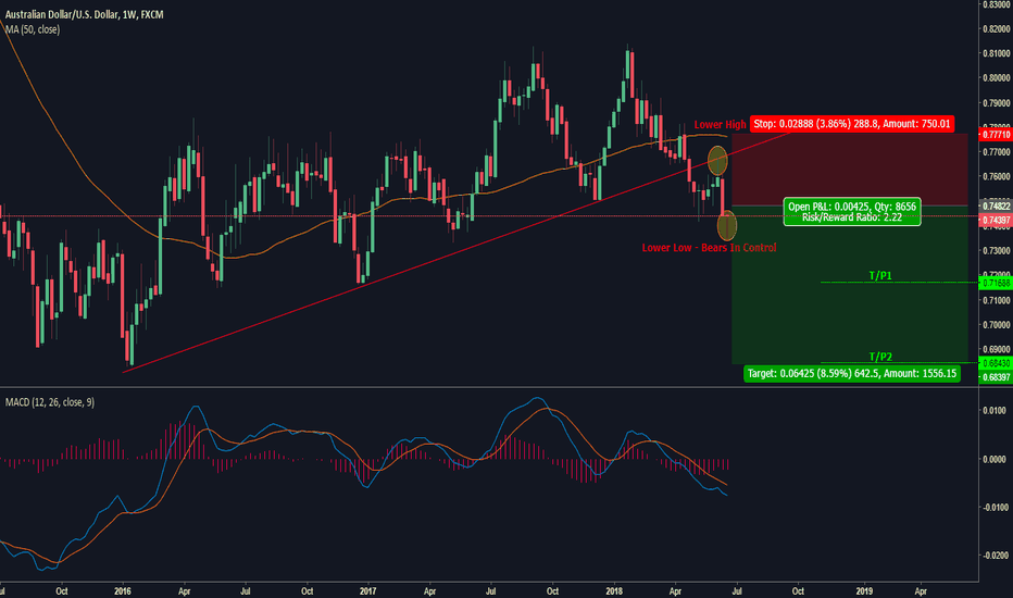 AUDUSD: AUD/USD Bearish Momentum: Begins to Rally