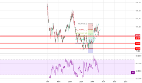 DXY: 87,9 a key for reversal