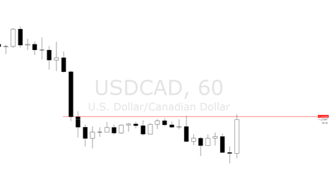 USDCAD: USDCAD 1H LEVELS - Approaching Resistance