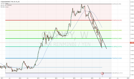 CNYJPY: CNYJPY bouncing off 2012 50% retracement