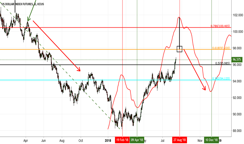 DX1!: Dollar Index approaching a possible top