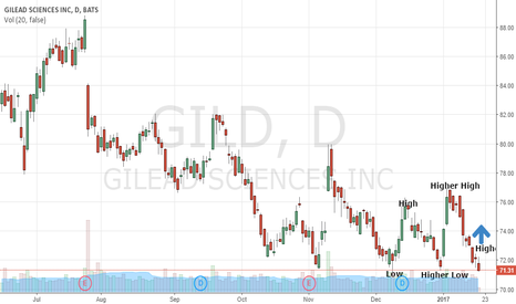 GILD: Higher Lows And Higher Highs Bullish For Gilead Sciences, Inc.