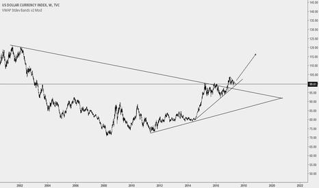 DXY: Dollar Index 1W