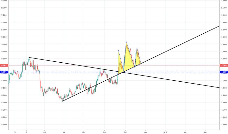GBPZAR: GBPNZD  Wolf Trading ve OBO D1 trendi kırılıyor