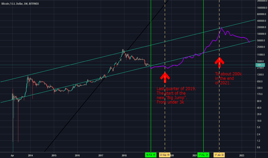 BTCUSD: Cryptos market – Seeing the future via the BTC/USD chart