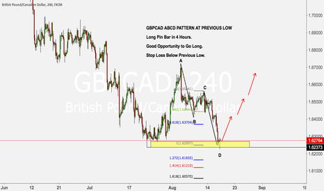 GBPCAD: GBPCAD ABCD PATTERN AT PREVIOUS LOW