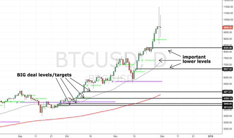 BTCUSD: where to buy dips