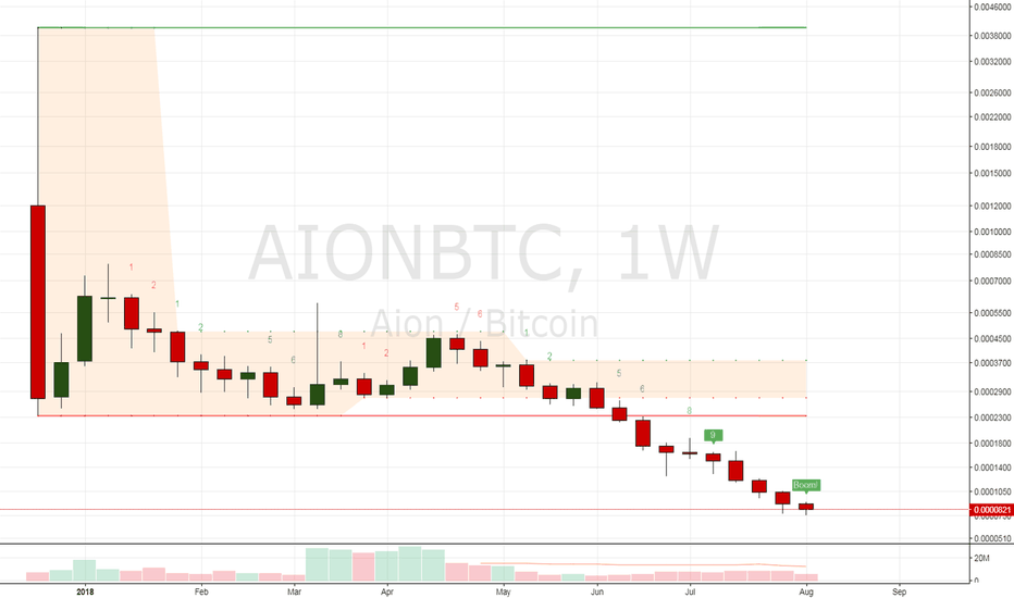 AIONBTC: AIONBTC DeMak like indicator predicts a buy in Combo Boom!