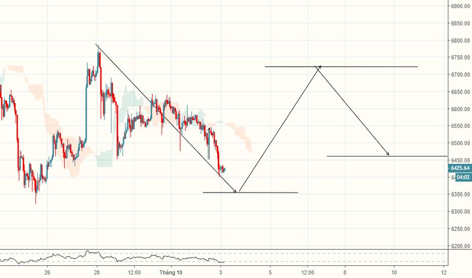 BTCUSD: BTC/USD-Coinbase