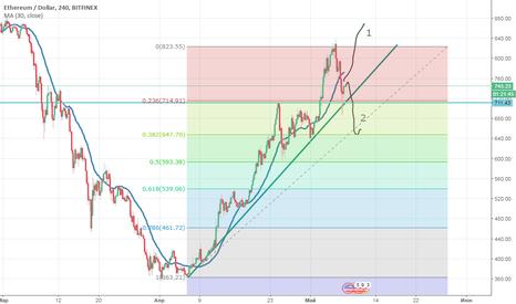 ETHUSD: ETH/USD длинная