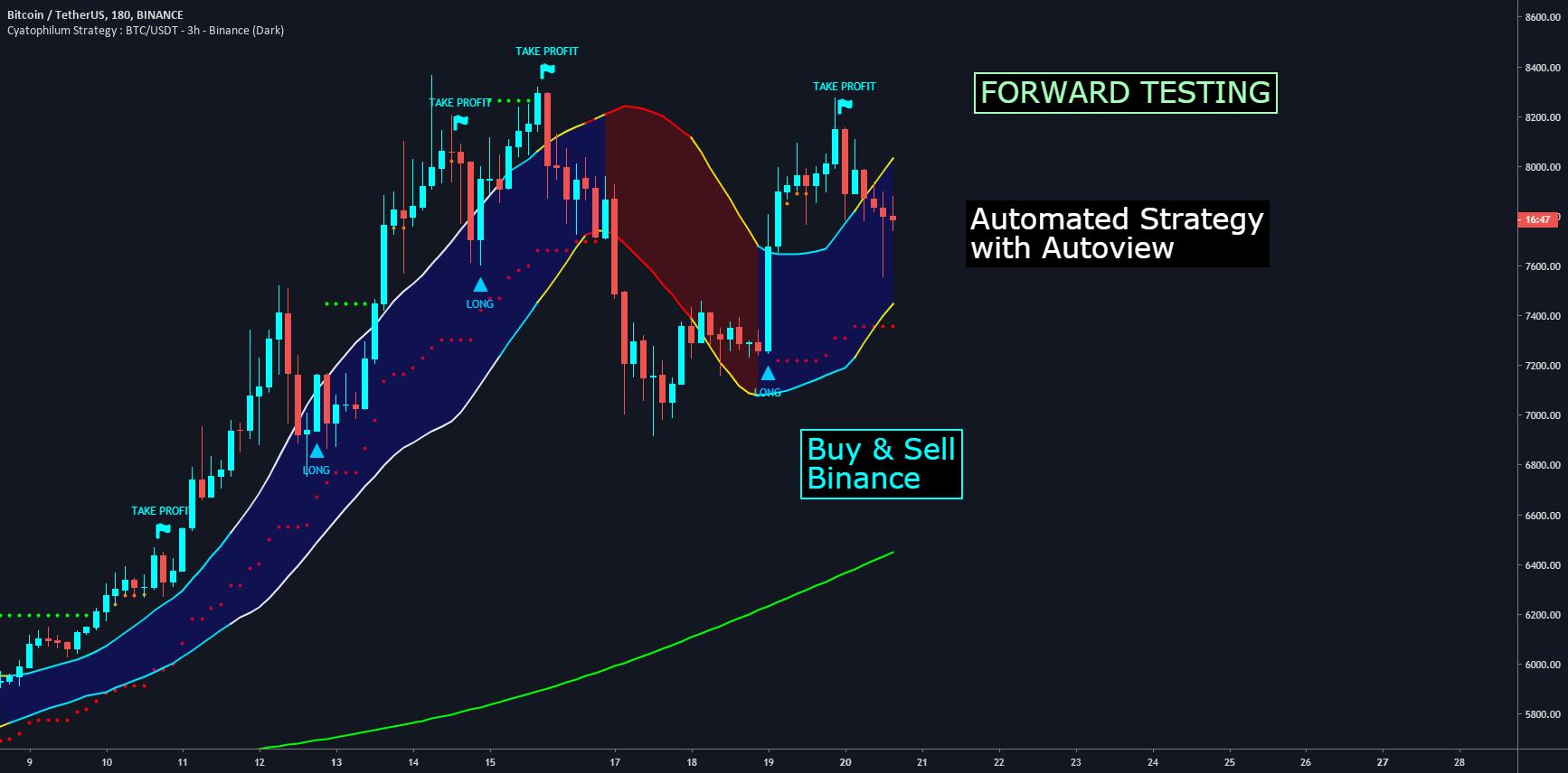 tradingview binance bot)