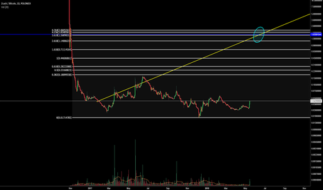 ZECBTC: Zcash, mother of all accumulation. Ripple style pump incoming!
