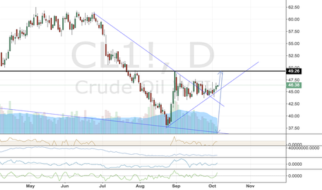CL1!: wti short