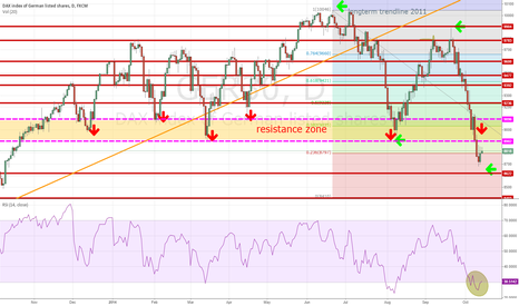 GER30: DAX: GER30 in bear market after breaking 8900 zone ?