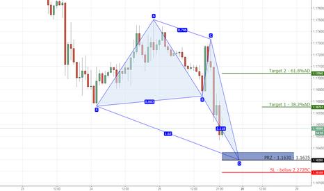 EURUSD: 6) EURUSD bullish deepcrab on 1hr chart
