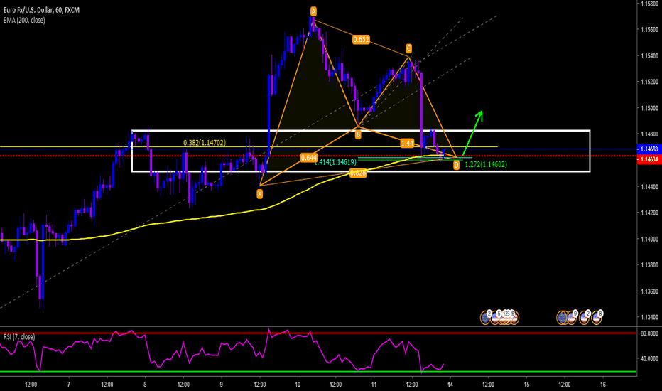EURUSD: EURUSD H1 Analyse (Structure-Pattern)