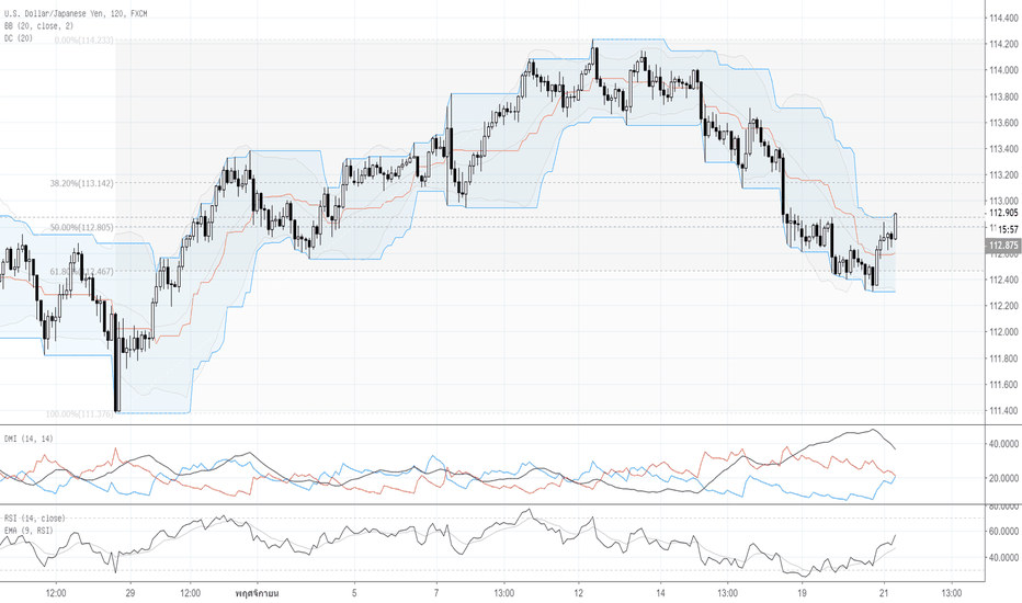 USDJPY: Por : Technical Analysis