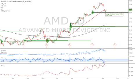 AMD: AMD: Good chance for longs