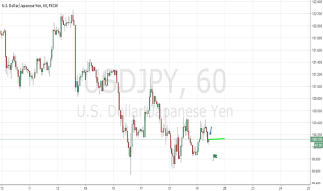 USDJPY: Usdjpy Short On Reversal