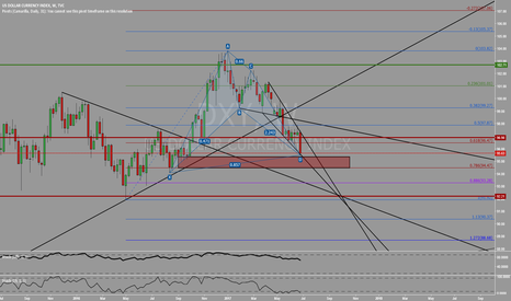 DXY: Bullish bat pattern