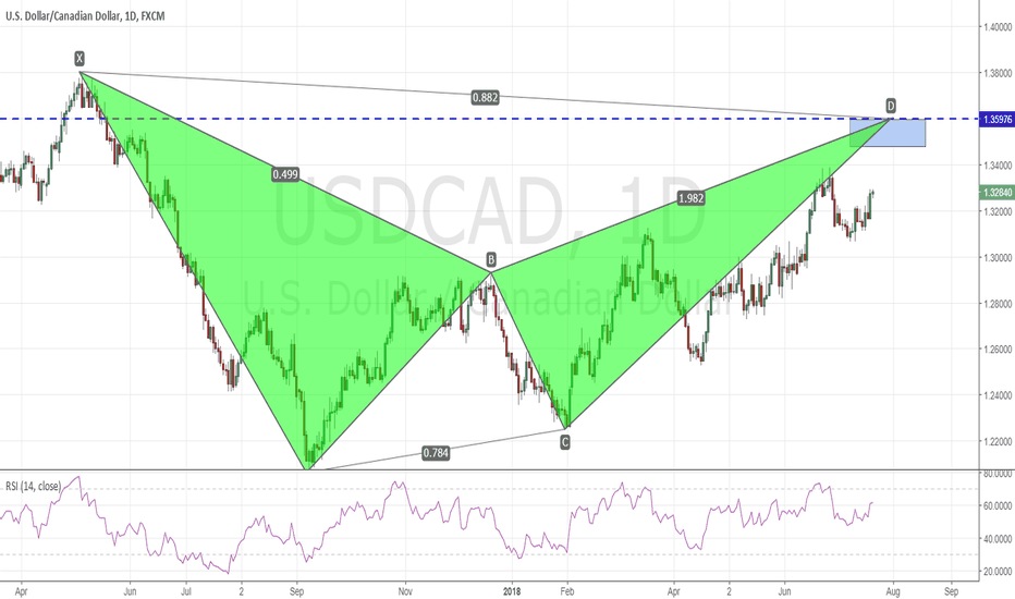 USDCAD: USD has been on a tear