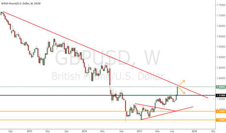 GBPUSD: Based on Price to follow the trend