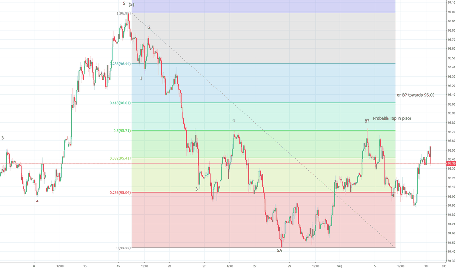 DXY: US Dollar Index remains vulnerable around 95.70/96.00 levels