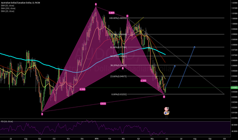 AUDCAD: AUDCAD Daily Bat pattern