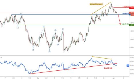 NZDUSD: NZDUSD prepare to sell on break of key support
