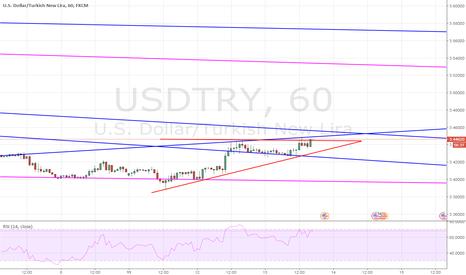 USDTRY: USD TRY  alış