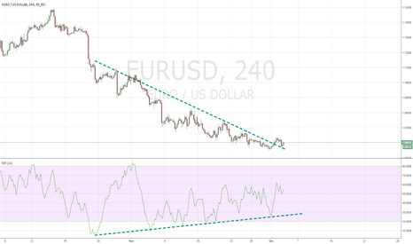 EURUSD: EURUSD  downtred broken...