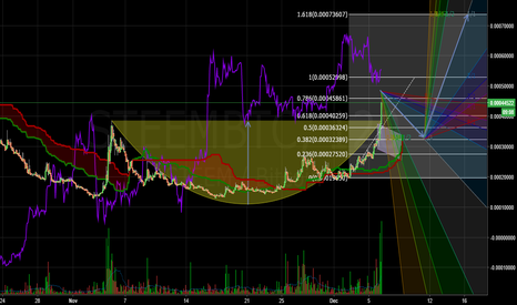 STEEMBTC: STEEM PUMP WITH A CUP & HANDLE PATTERN
