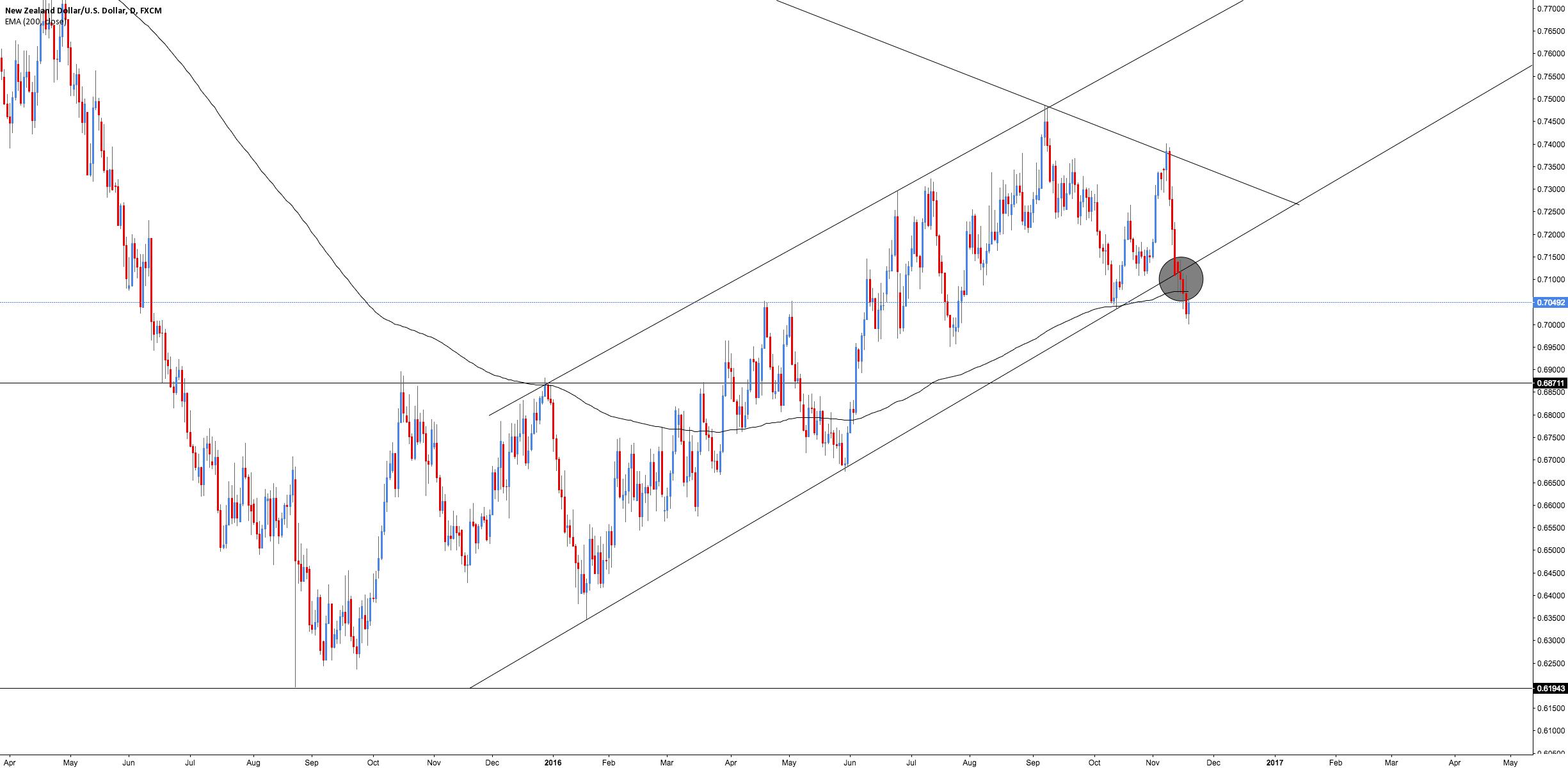 NZD/USD - Breakout