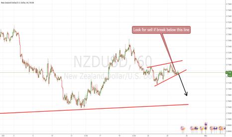 NZDUSD: nzdusd short breakout