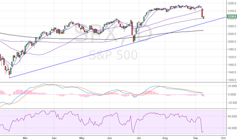 SPX: S&P500 – Rising trend line exposed below 100-DMA