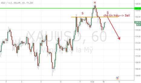 XAUUSD: Canh bán Gold/ H1