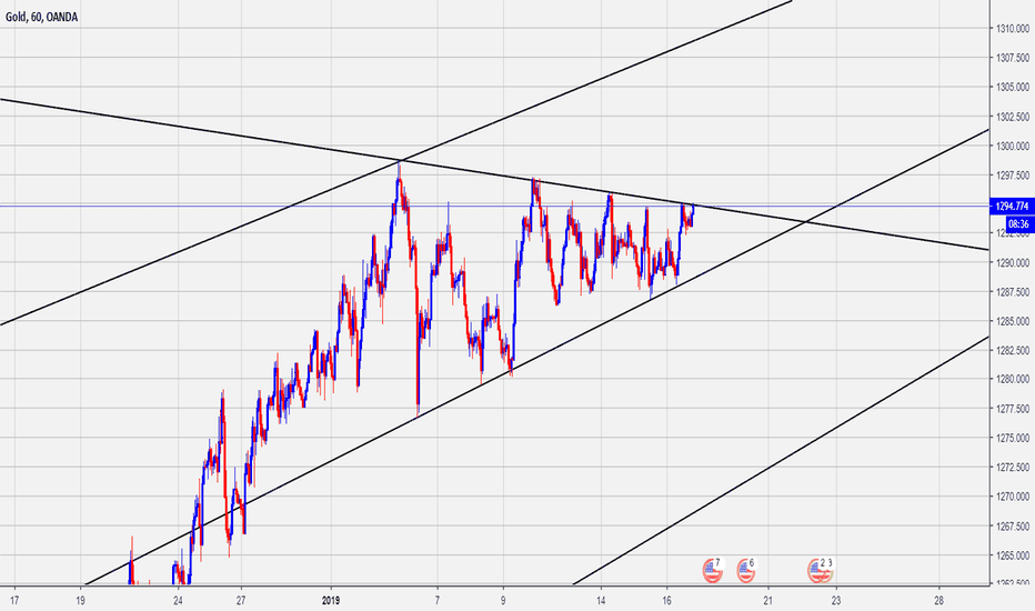 XAUUSD: Possible wedge breakout