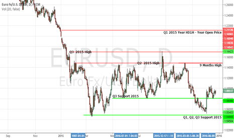 EURUSD: EURUSD YEAR ANLYSIS