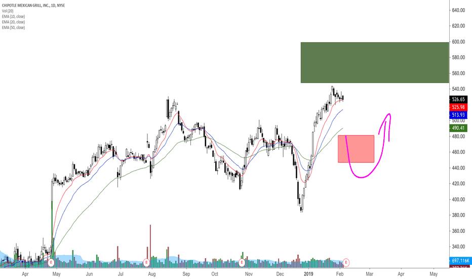 CMG: CMG pre earnings analysis