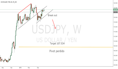 USDJPY: Break out in USDJPY