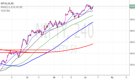 NIFTY: Option Trading