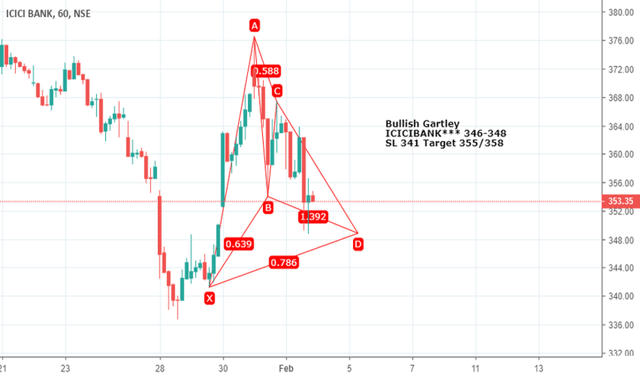 ICICIBANK: Bullish Gartley ICICIBANK