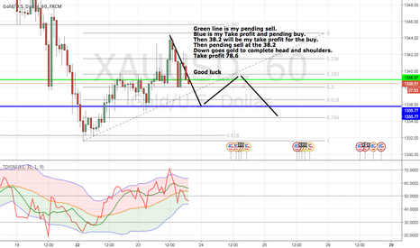 XAUUSD: my analysis for the week!