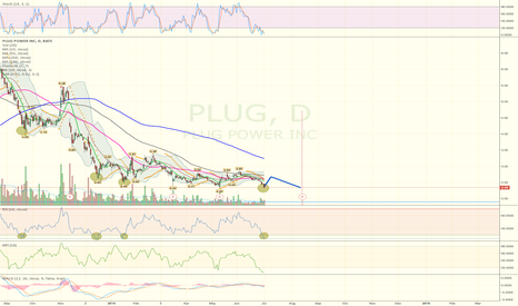 PLUG: 1 week of green incoming, then probably more downside