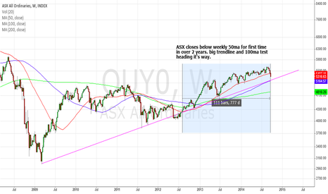 OUY0: ASX heading for a BIG test over the coming week?