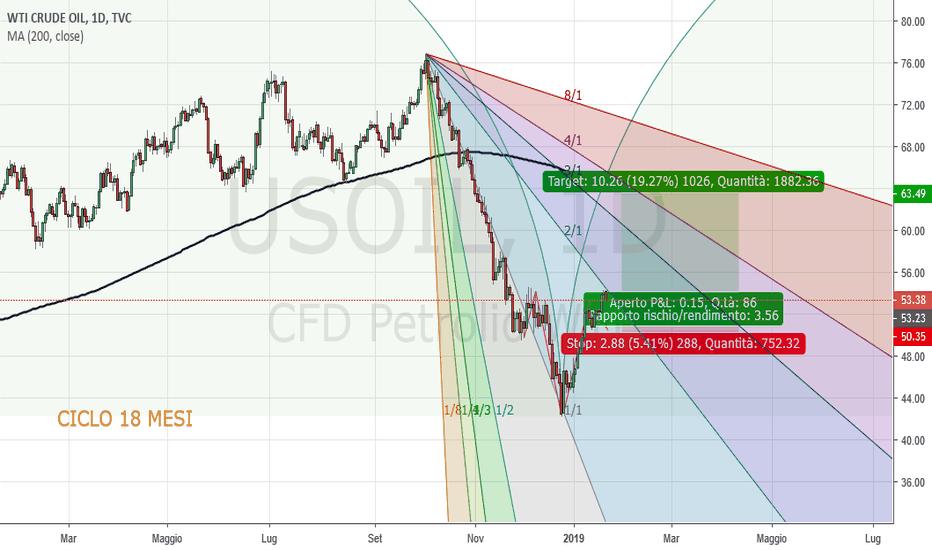 USOIL: CrudeOil Daily: probabile partenza ciclica 18 mesi