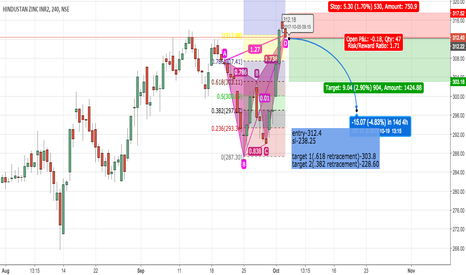 HINDZINC: hindzinc a bearish butterfly formed