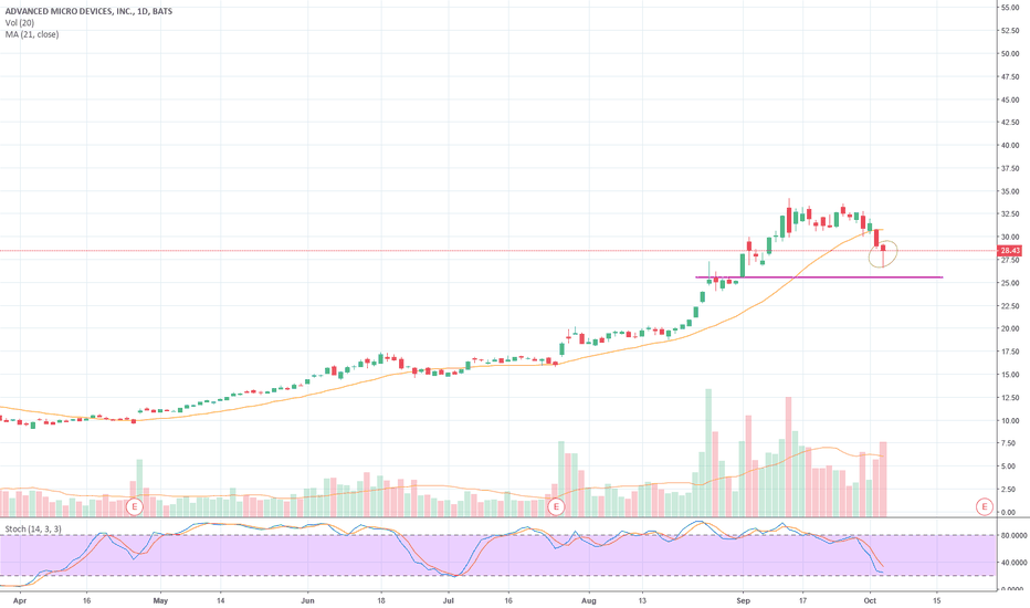 AMD: $AMD maybe but who knows