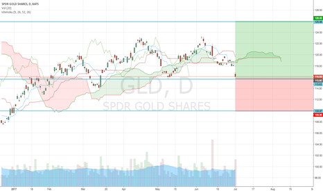GLD: GOLD - SHORT & LONG