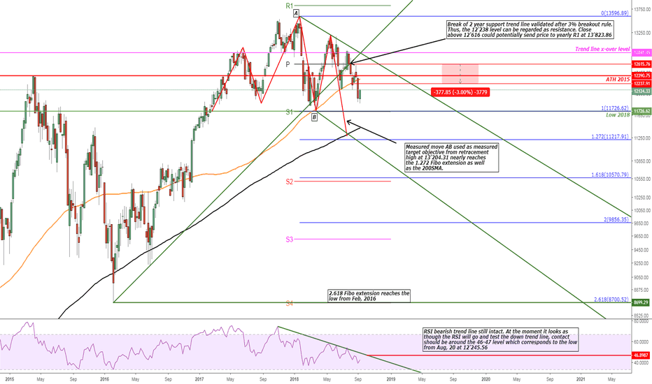 DEU30: Bearish H&S Pattern DAX